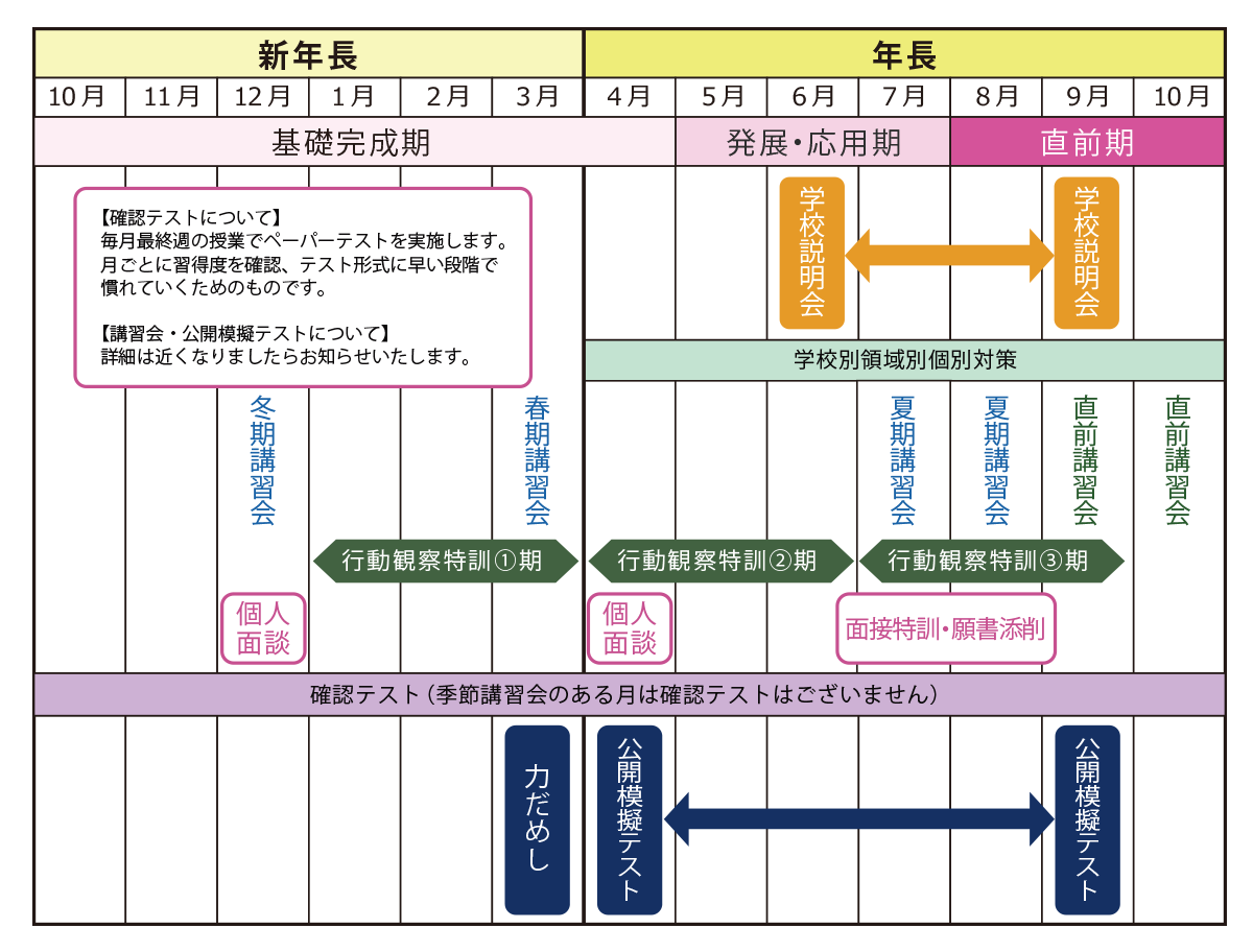 小学校受験シード幼児教室辻堂教室スケジュール
